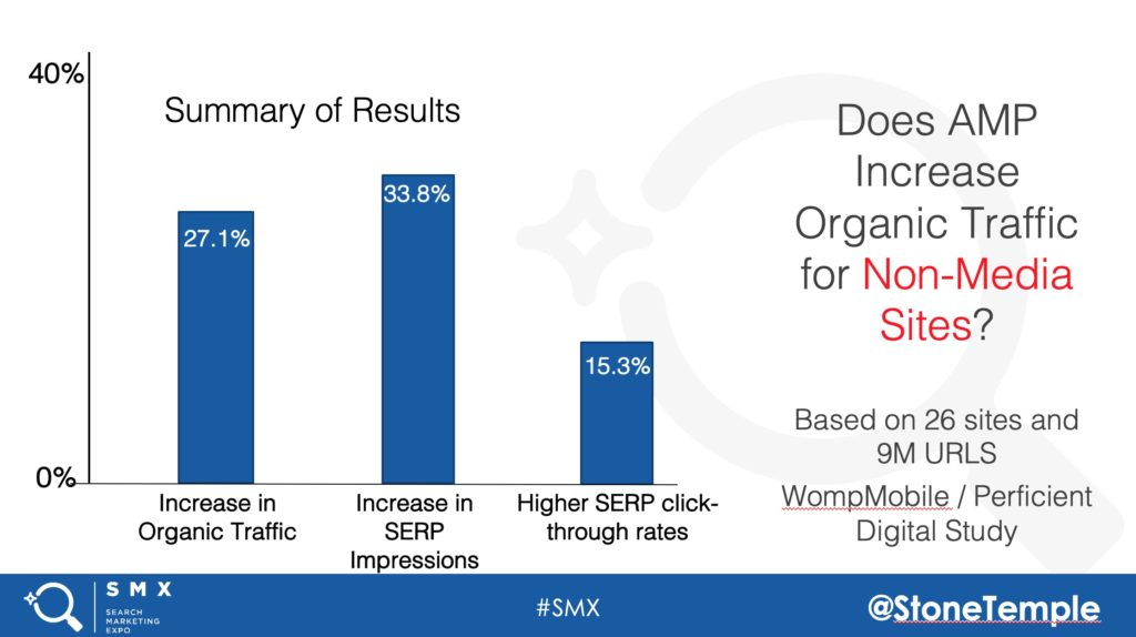 AMP leads to increased organic search traffic.