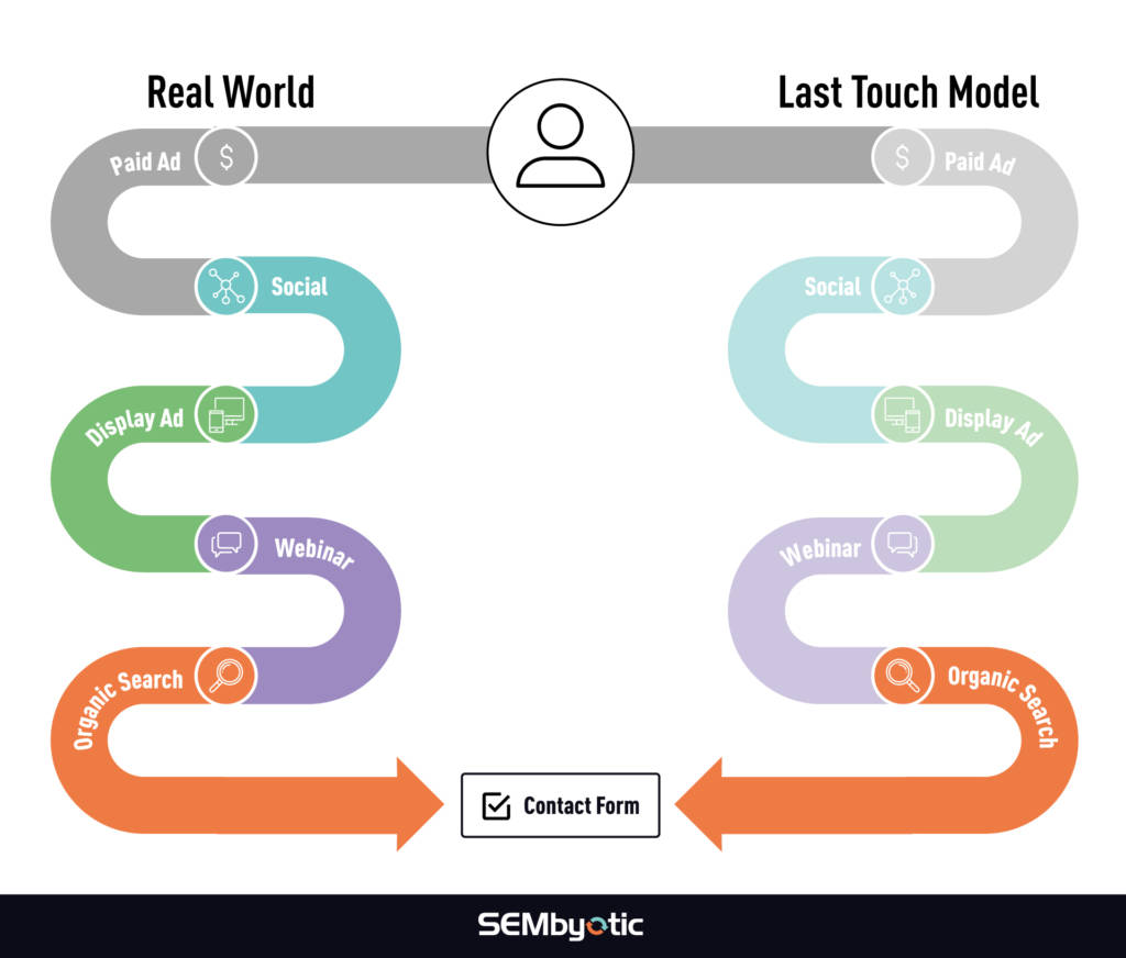 Real World Scenario vs Last-Touch Attribution Model